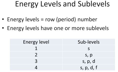 5electron Configuration, Orbital Notation, & Lewis Structures  Lufkin Chemistry