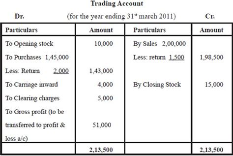 collegue  forex trading account