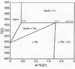 Relevant Portion Of Magnesium
