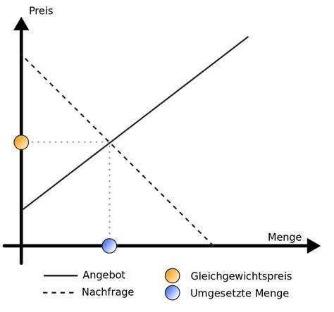 dateigleichgewichtspreissvg wikipedia