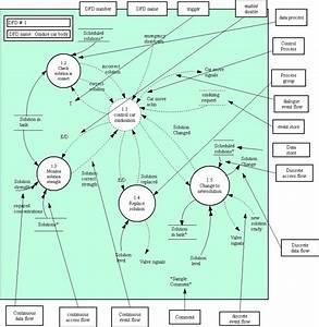 New Context Level Data Flow Diagram Library Management