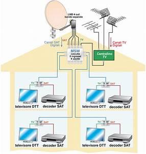Antenne DTT e Satellitari Puntoluce