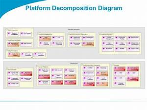 Togaf Platform Decomposition Diagram
