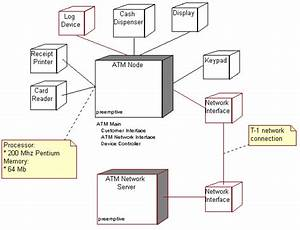 Uml And Design Patterns  Atm Application Uml Diagrams