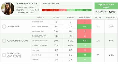 performance scorecard showing  specific employee