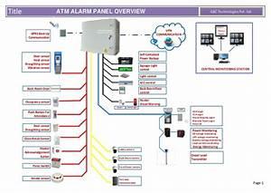 Atm Alarm System  Atm Alarm Panels  Atm Automation System