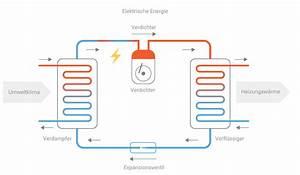 Luft Wasser Wärmepumpe Funktion : die w rmepumpe funktion kurz und verst ndlich erkl rt ~ Orissabook.com Haus und Dekorationen