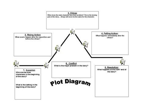 Plot Diagram Template 45 Professional Plot Diagram Templates Plot Pyramid