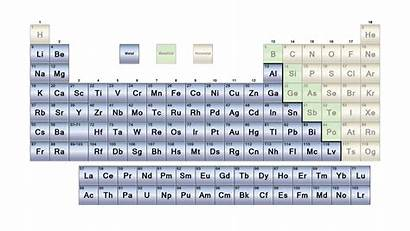 Periodic Metals Table Metal Element Elements Expensive