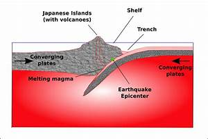 Theory Of Plate Tectonics  Lesson 0078
