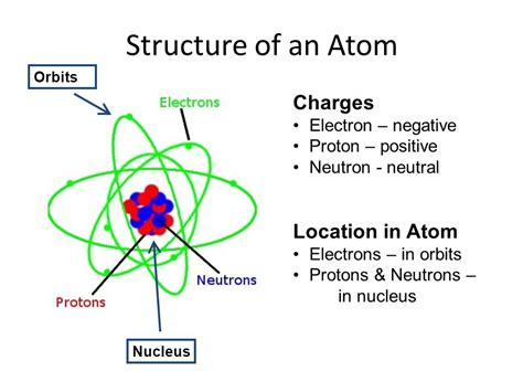Protons Location In Atom atoms and elements ppt