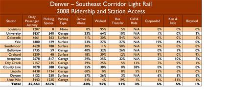denver light rail schedule denver s lessons for the corridor hct alignment