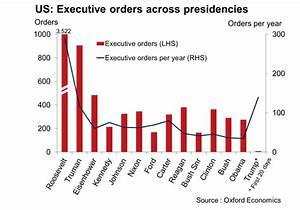 Where Trump's early flurry of executive orders ranks ...