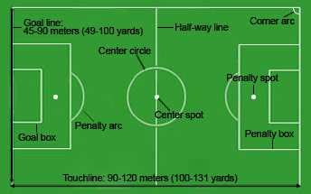 football ground measurement in meter soccer field dimensions markings football pitch lines measurements