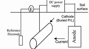 Layout Of An Impressed Current Cathodic Protection System