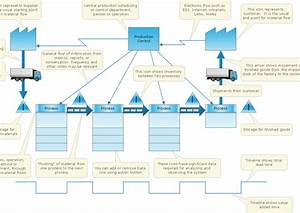 The Value Stream Mapping Process