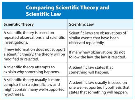 opinion  scientific theory
