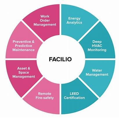 Management Facilities Iot Building Ai Fm Technology