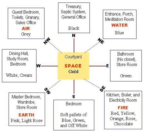 Vastu Bedroom Bed Direction by Do We Need To Consider Same Direction For Vastu In Canada