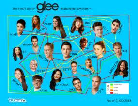 Glee Relationship Flow Chart