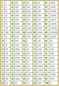 Roman Numeral System Chart