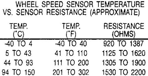 repair anti lock braking 1987 ford escort transmission control 1979 pontiac trans am 6 6l 4bl ohv 8cyl repair guides anti lock brake systems front wheel