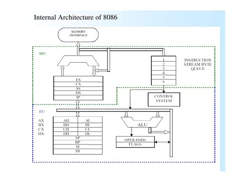 Intel 8086