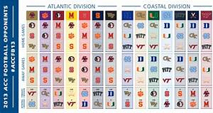 Opinions on acc atlantic division