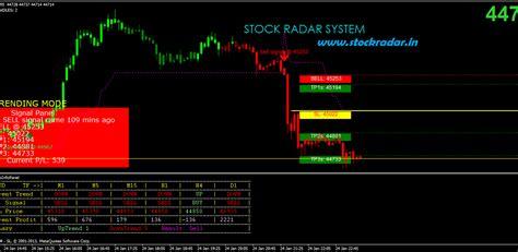 Forex Signals Buy Sell | Naruto Forex Ea