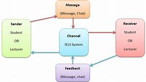 Communication Process Elements Iii  Interactive Electronic