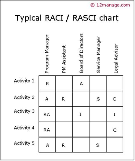 raci methode raci model raci proces kenniscentrum