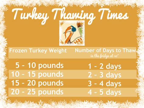 how does it take to defrost a turkey how long does it take to thaw a frozen turkey dear martini