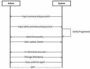 Admin Sequence Diagram