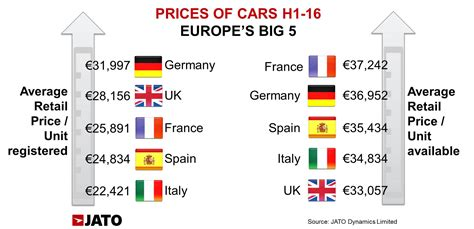 Germany Car Prices by Price Of Different Cars New Used Car Reviews 2018