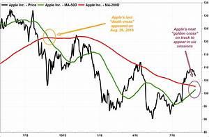 As Apple S Death Cross Turns 1 The Stock Heads Toward A