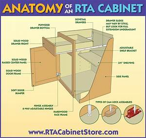 RTA Cabinets: The Anatomy of a High Quality Cabinet RTA
