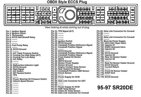 ecu pinout diagrams