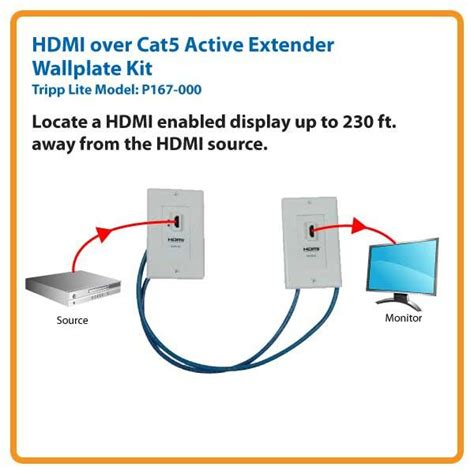 tripp lite hdmi dual cat5 cat6 extender wall plate kit p167 000 home audio