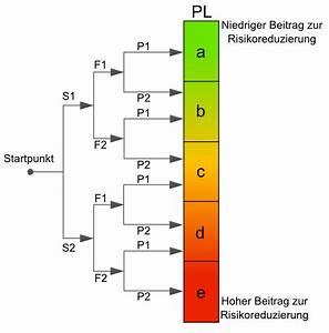 Performance Level Berechnen : den performance level pl berechnen ~ Themetempest.com Abrechnung