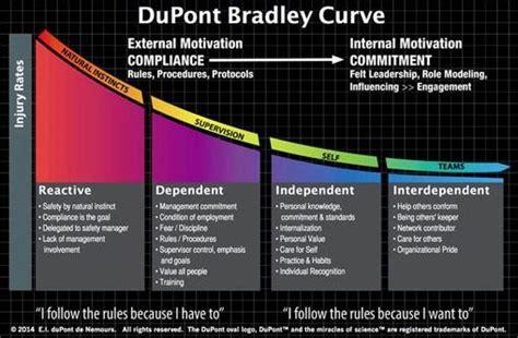 dupont bradley curve  means  measuring  units