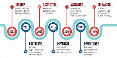 Business Trends Timeline Company Profile