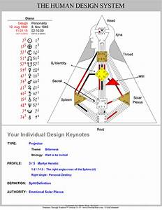 Love Your Human Design Mini Reading Charts For December