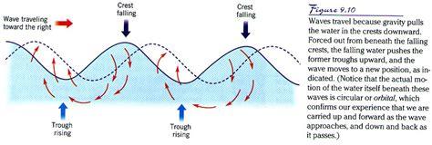 Oceans Motion Waves Tides