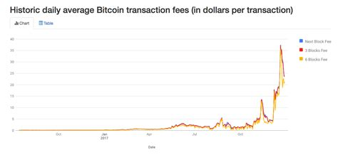 How to check transaction confirmations? An overloaded network has led to surging bitcoin transaction fees - Business Insider