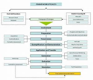 The Ipteaces Framework B