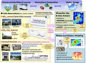 Atmospheric Composition And Geochemical Cycle