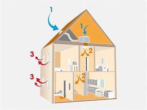 condensation dans une maison que faire avie home With condensation dans une maison