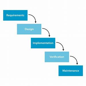 What is Waterfall model and list its advantages, disadvantages