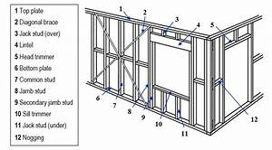 Timber Plus Toolbox  Assembling Wall Frames  Wall Frame Components  Parts Of A Wall Frame