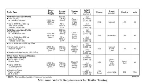 determining towing capacity hitches  towing